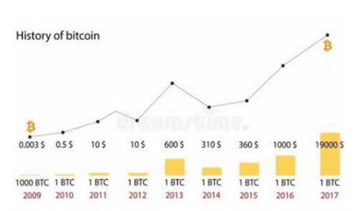 BTC Full Form Price Chart